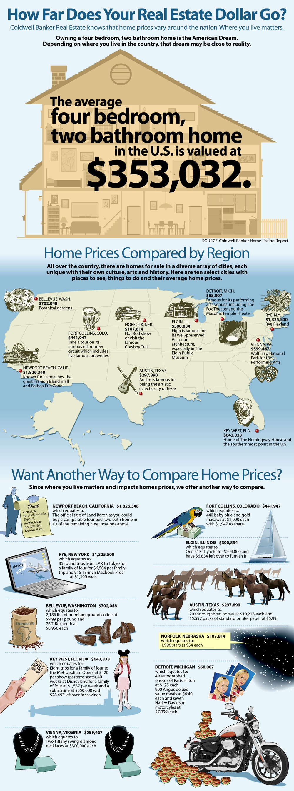 coldwell banker infographic1 Home Prices in the US Infographic