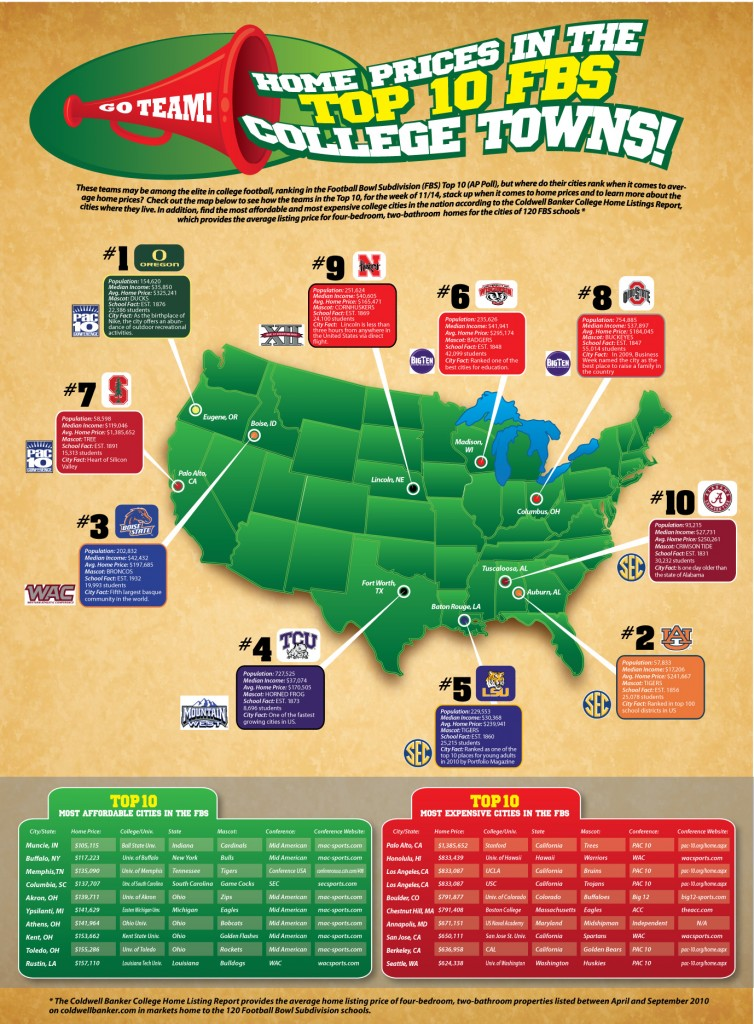 home prices in college towns HLR 754x1024 College Football Rankings By Home Price (INFOGRAPHIC)