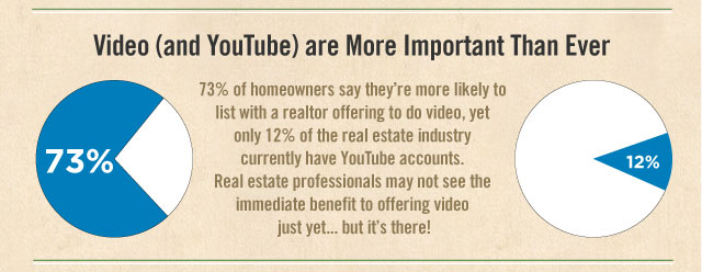 youtube realestate stat The Importance of Video in Real Estate