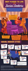 Best Places to Live for Social Seekers