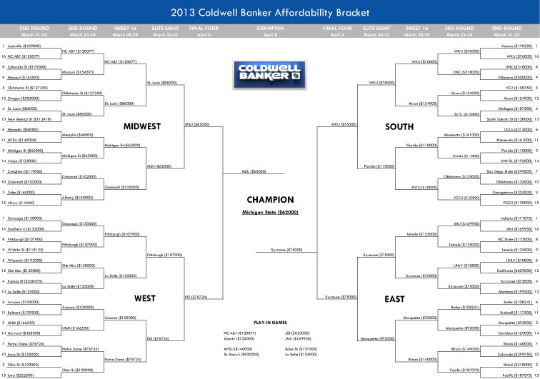 2013 bracket blog 2013 Coldwell Banker Bracket of Affordability