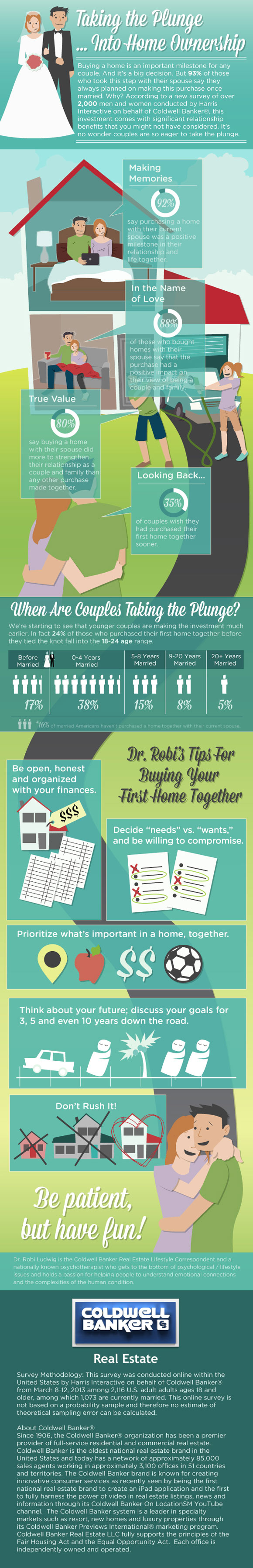 Engaged Home Buyers Infographic