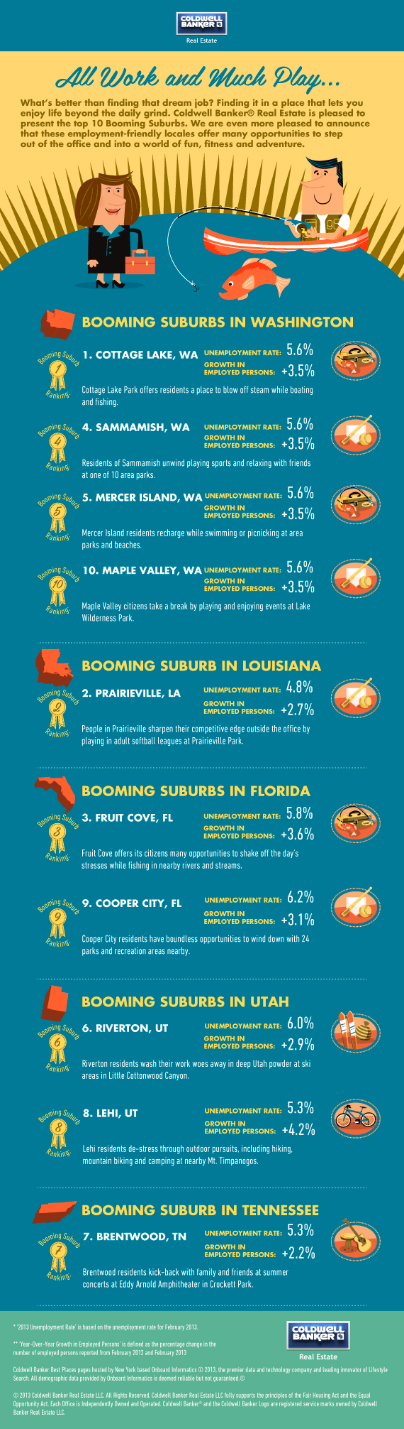 Booming Suburbs Graphic 570px Best Places to Live: Top Booming Suburbs in America