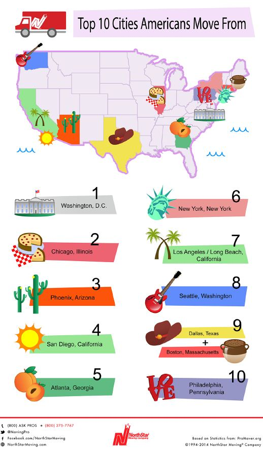 MoveFrom Can You Guess the Top 10 Cities Americans Move To and From?