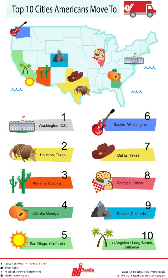Moveto Can You Guess the Top 10 Cities Americans Move To and From?