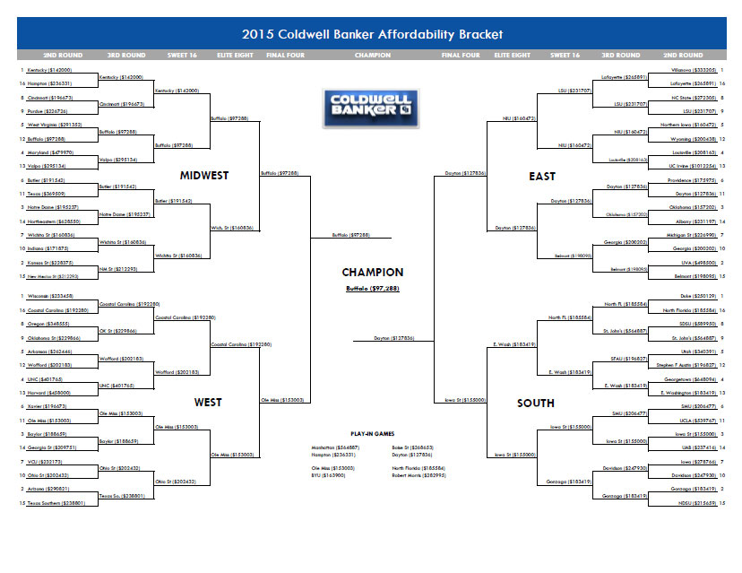 2015 Coldwell Banker Bracket of Affordability