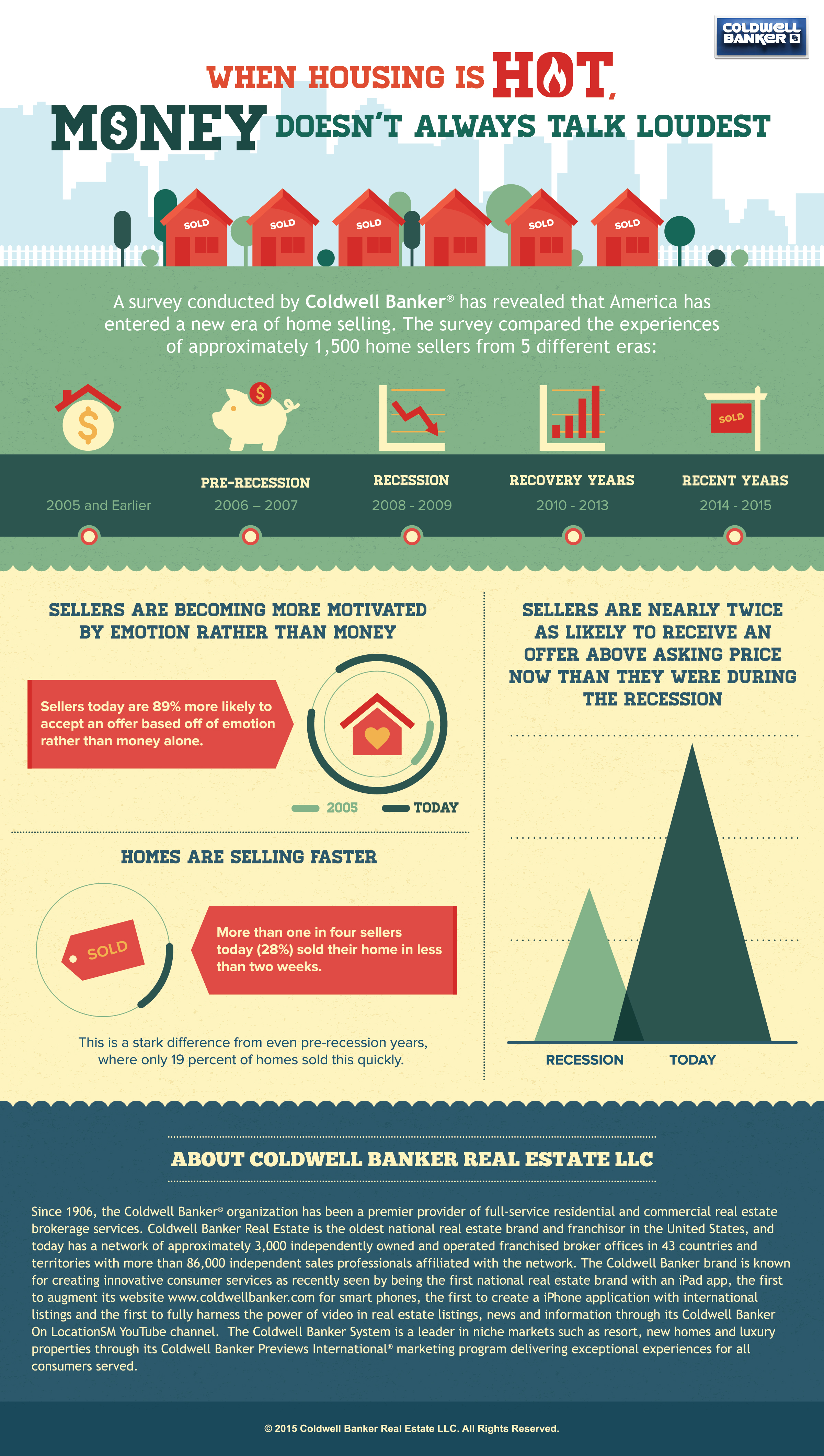 Coldwell Banker Real Estate Infographic