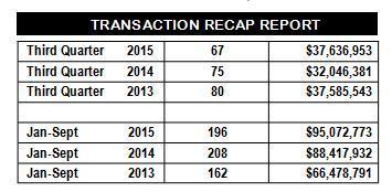 Transaction Recap San Juan Island 9-30-15