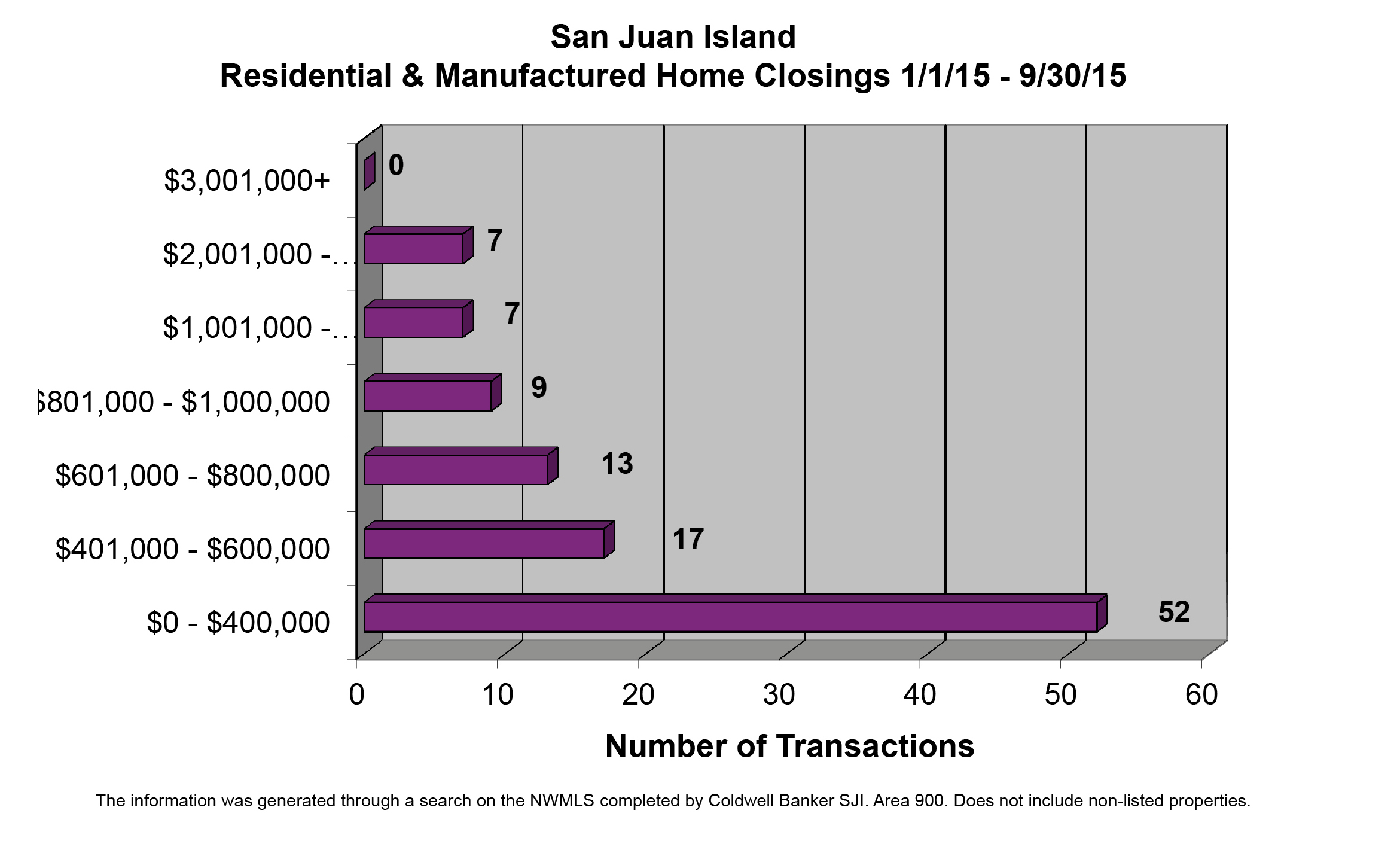 San Juan Island Home Sales Jan - Sept 2015