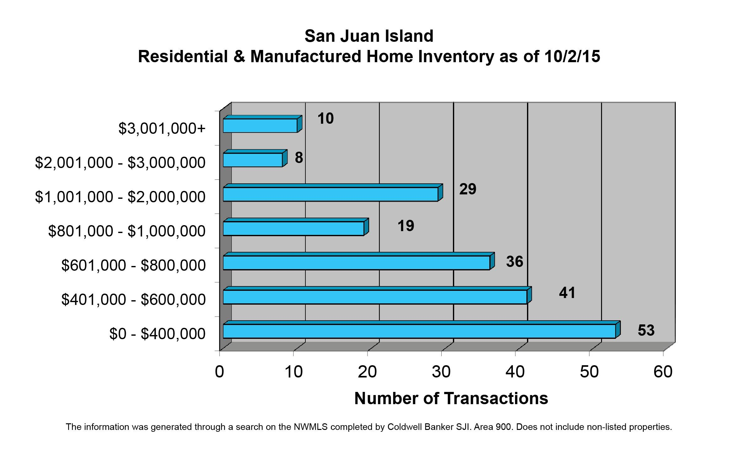 San Juan Island Home Inventory as of Oct 2, 2015