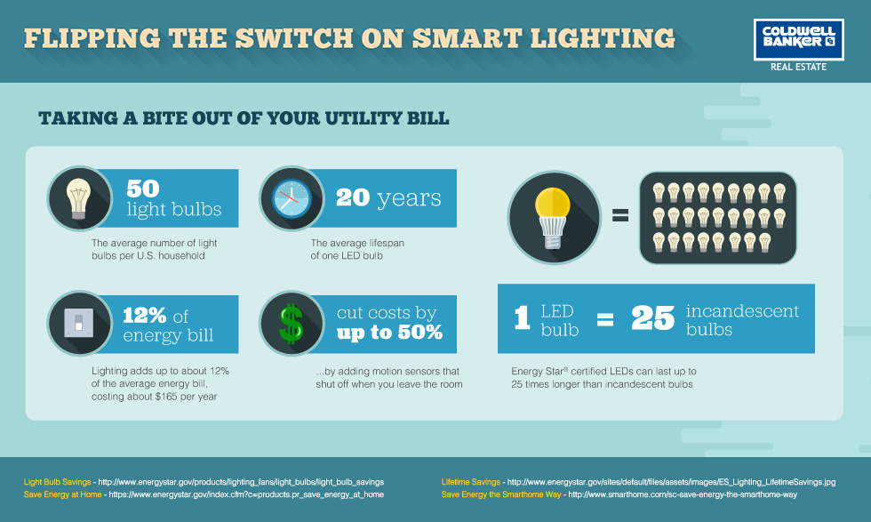 How much does smart lighting save?