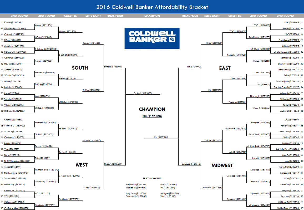 Womens Basketball Bracket | Basketball Scores