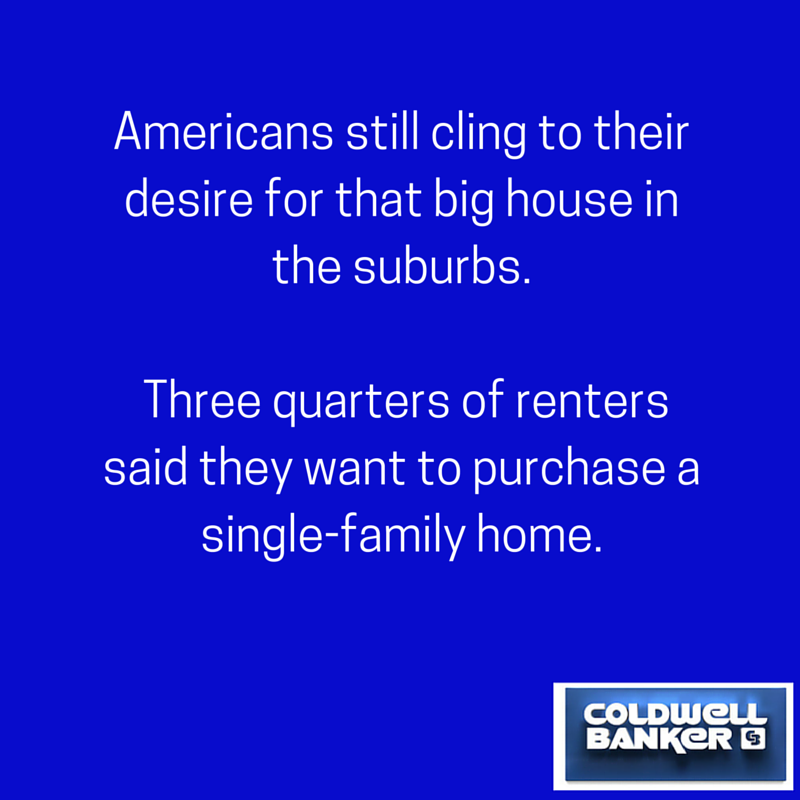 Americans still cling to their desire for that big house in the suburbs. Three quarters of renters said they want to purchase a single-family home.
