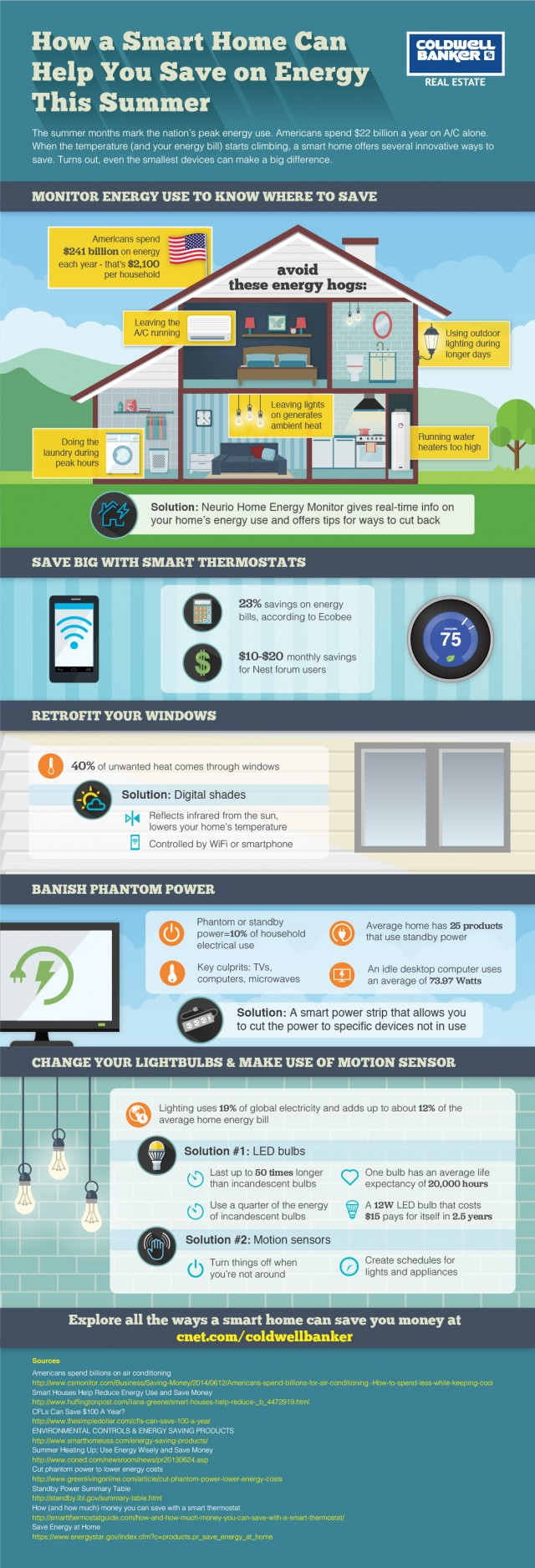 A Smart Home Saves You Money