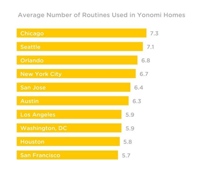 Yonomi Data