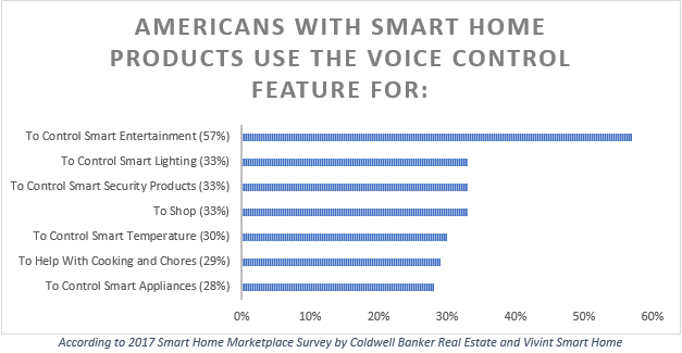 Top Reasons Americans Use Voice Control