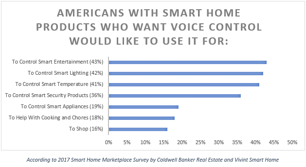 Top Reasons Americans Want Voice Control