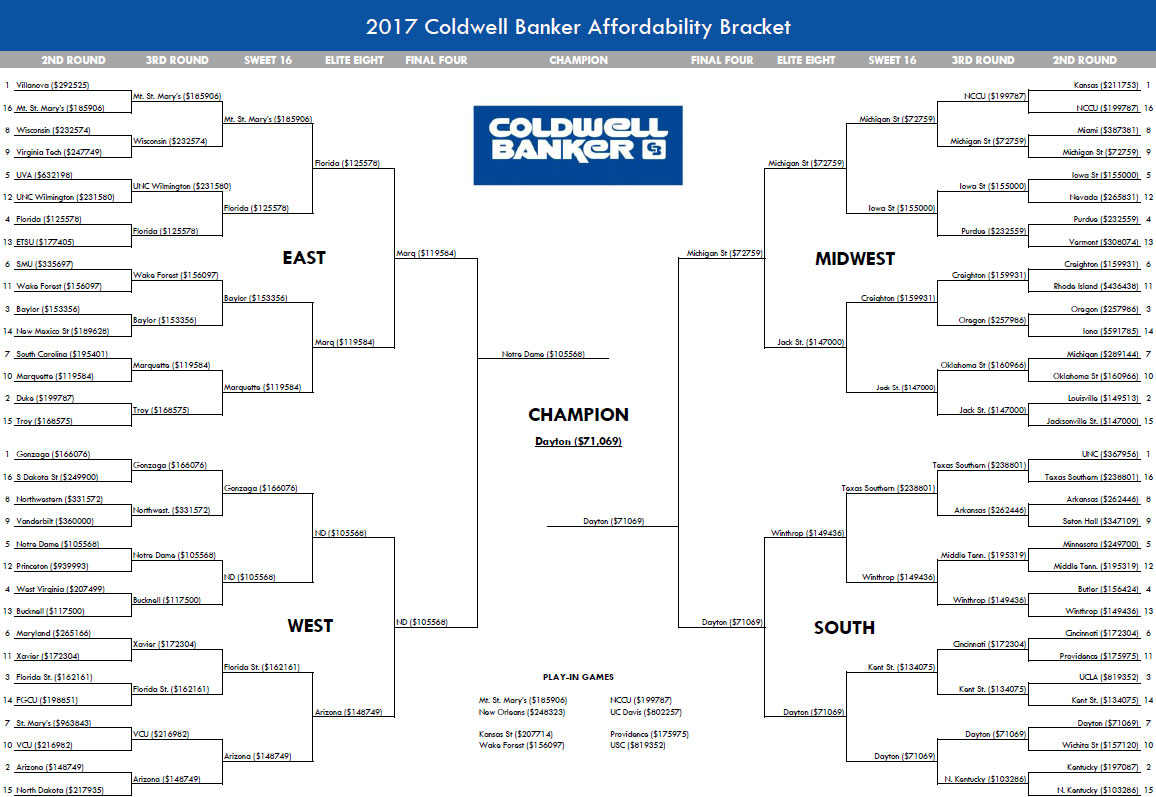 2017 Bracket of Affordability