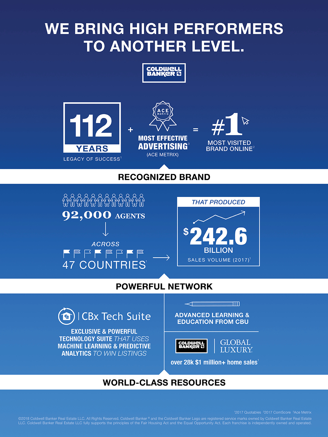 - CB Brand Infographic 1080x1440 - Coldwell Banker: leader dal 1906